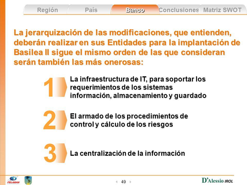 Conclusiones Matriz SWOT Región País Banco 49 La jerarquización de las modificaciones, que entienden, deberán realizar en sus Entidades para la implan