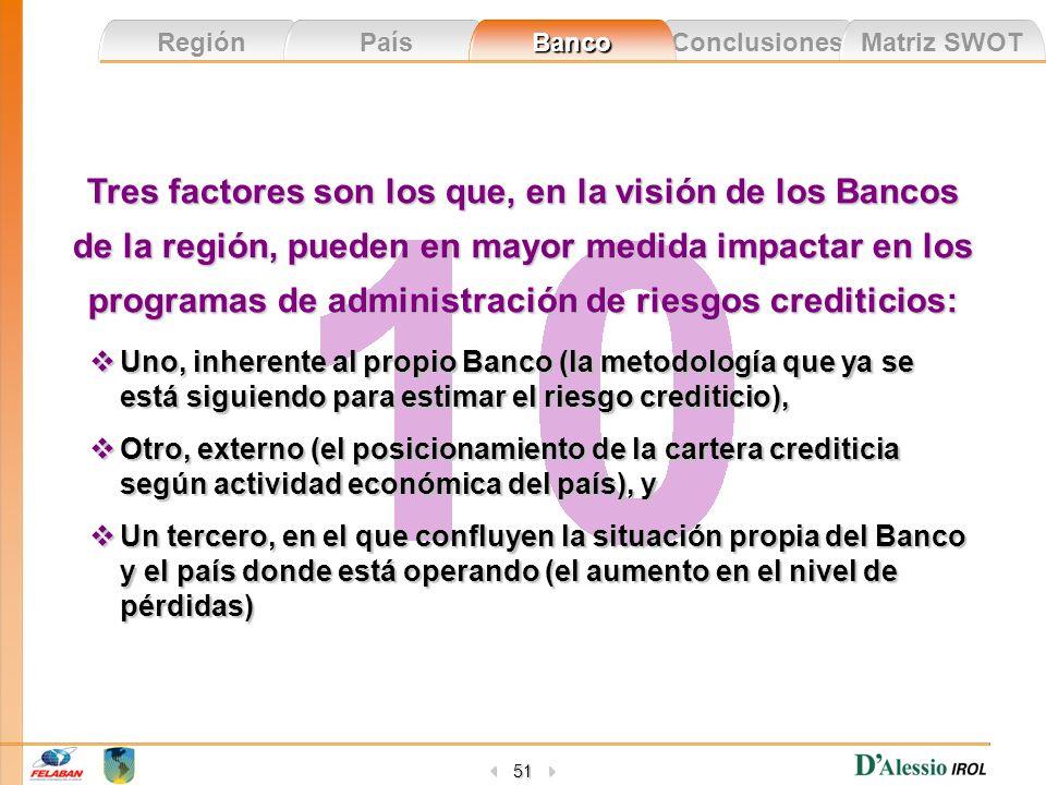 Conclusiones Matriz SWOT Región País Banco 51 Tres factores son los que, en la visión de los Bancos de la región, pueden en mayor medida impactar en l