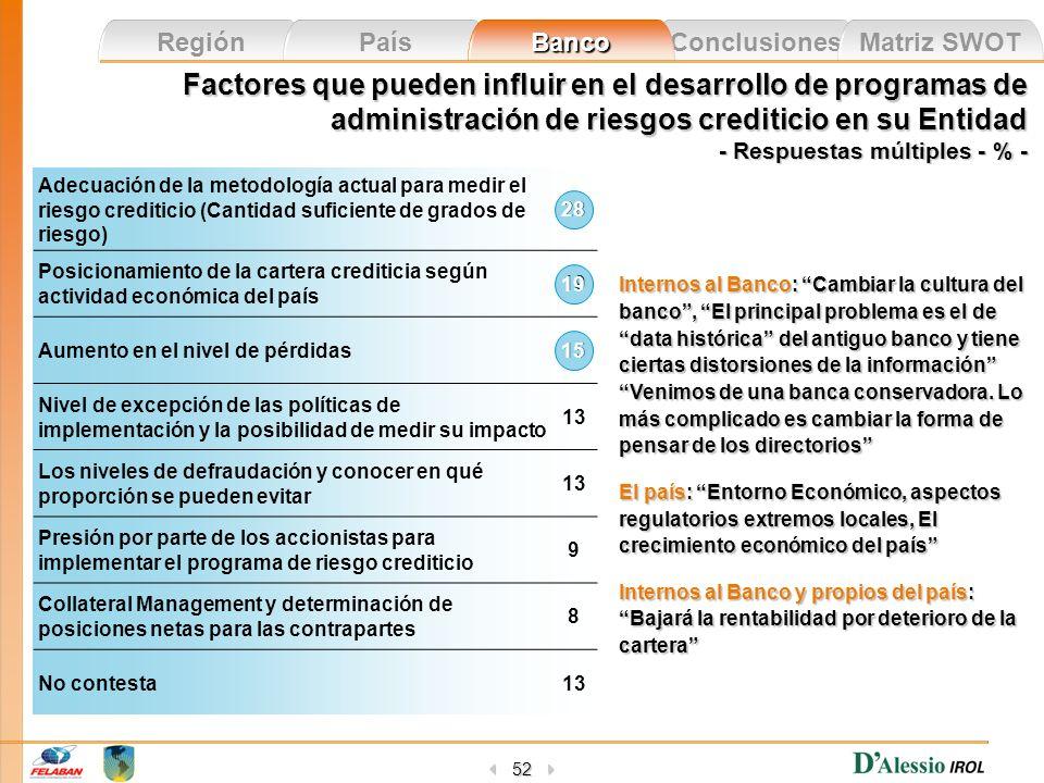 Conclusiones Matriz SWOT Región País Banco 52 Factores que pueden influir en el desarrollo de programas de administración de riesgos crediticio en su