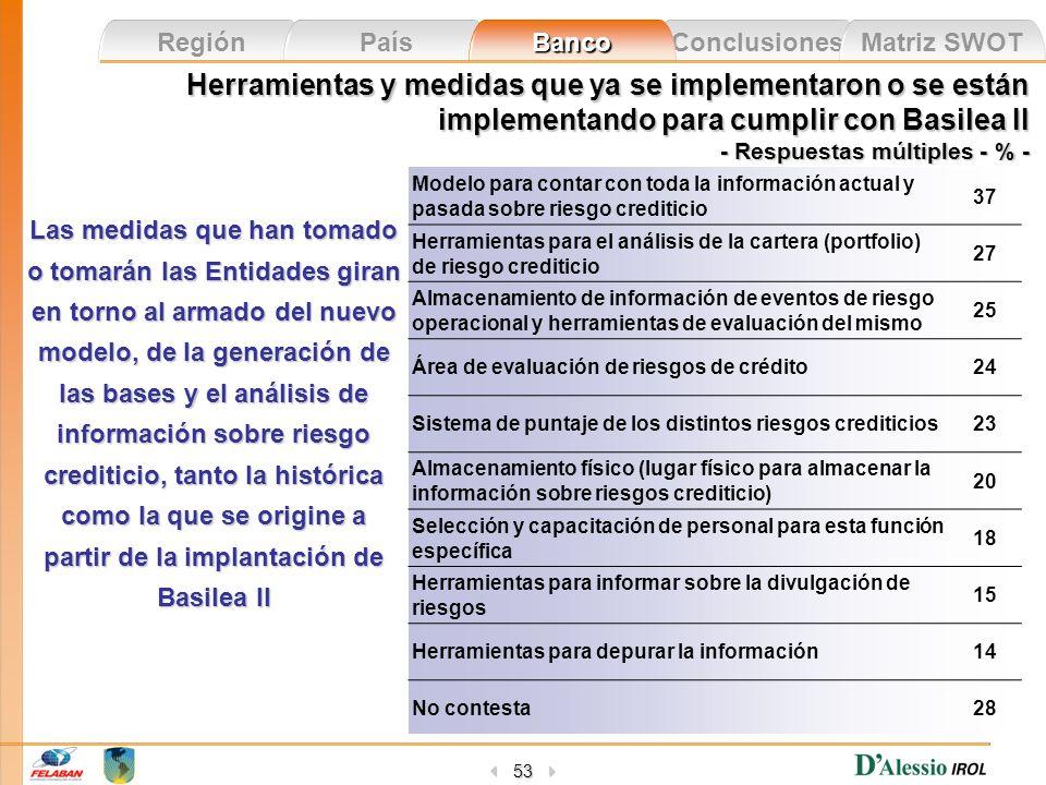 Conclusiones Matriz SWOT Región País Banco 53 Herramientas y medidas que ya se implementaron o se están implementando para cumplir con Basilea II - Re