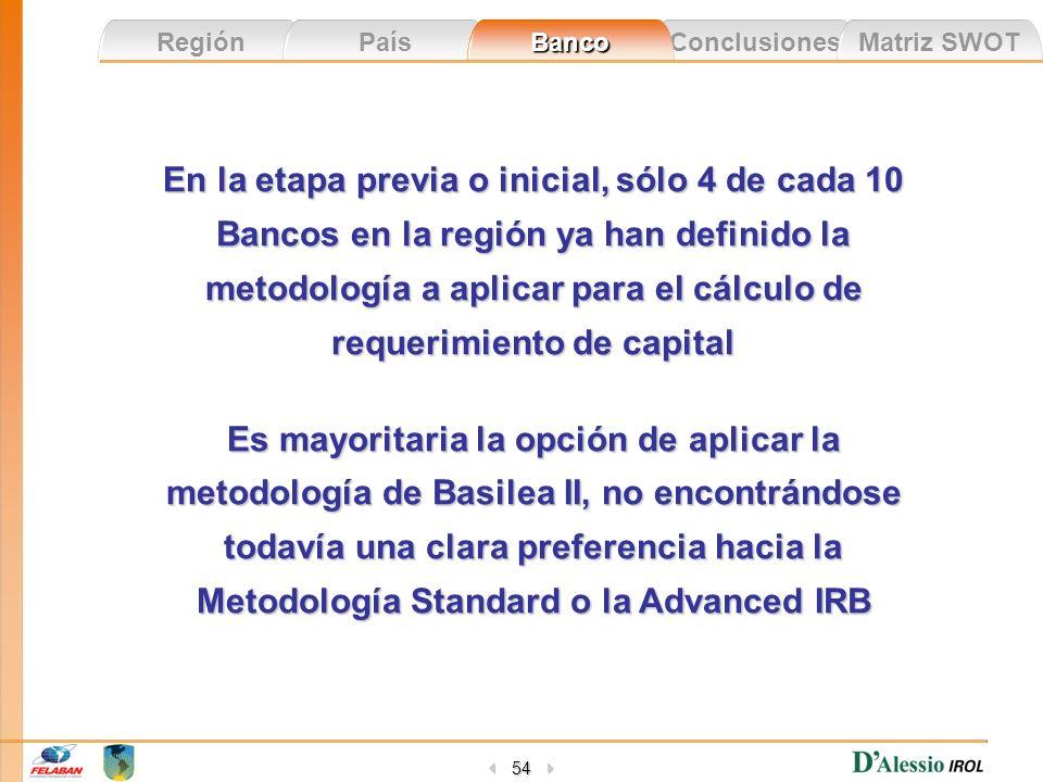 Conclusiones Matriz SWOT Región País Banco 54 En la etapa previa o inicial, sólo 4 de cada 10 Bancos en la región ya han definido la metodología a apl