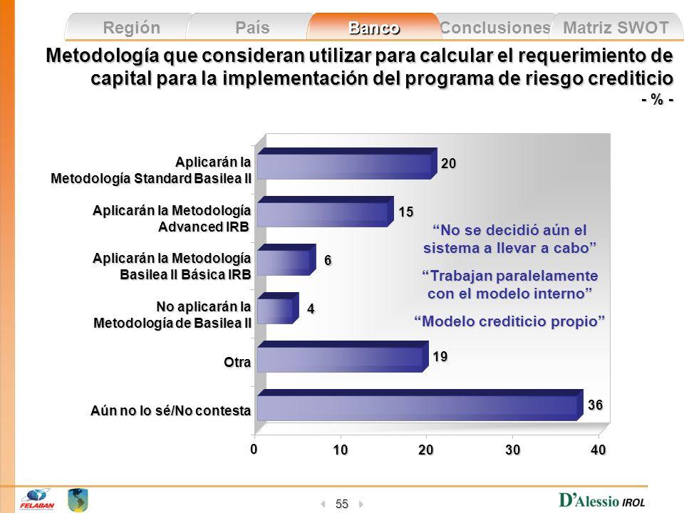 Conclusiones Matriz SWOT Región País Banco 55 Metodología que consideran utilizar para calcular el requerimiento de capital para la implementación del