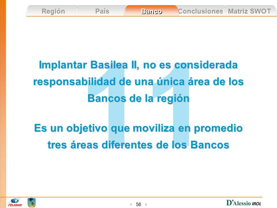 Conclusiones Matriz SWOT Región País Banco 56 Implantar Basilea II, no es considerada responsabilidad de una única área de los Bancos de la región Es