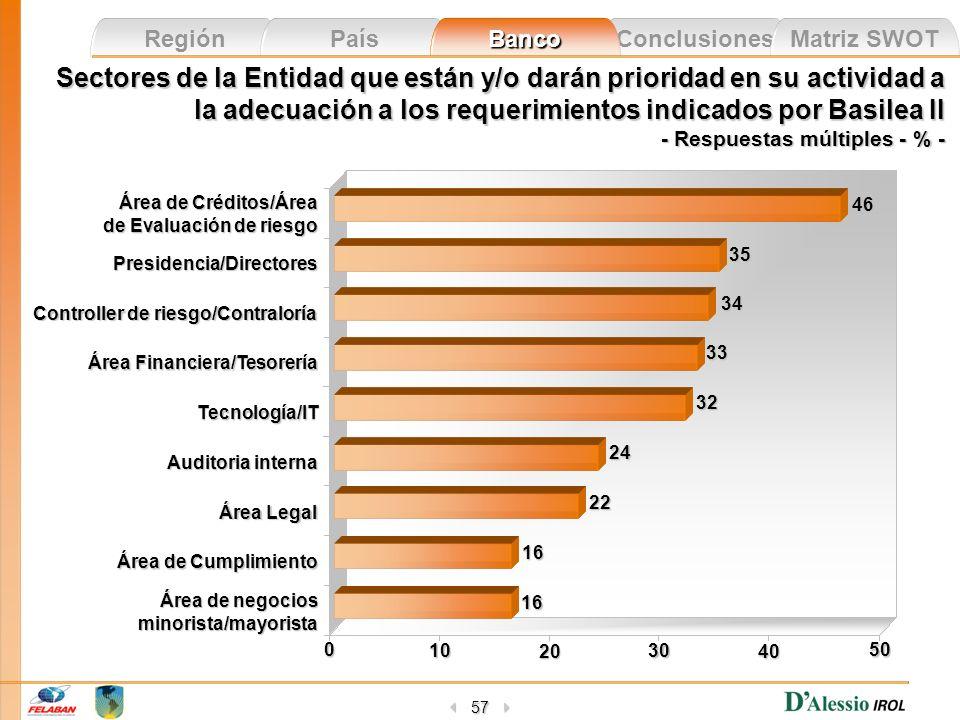 Conclusiones Matriz SWOT Región País Banco 57 Sectores de la Entidad que están y/o darán prioridad en su actividad a la adecuación a los requerimiento