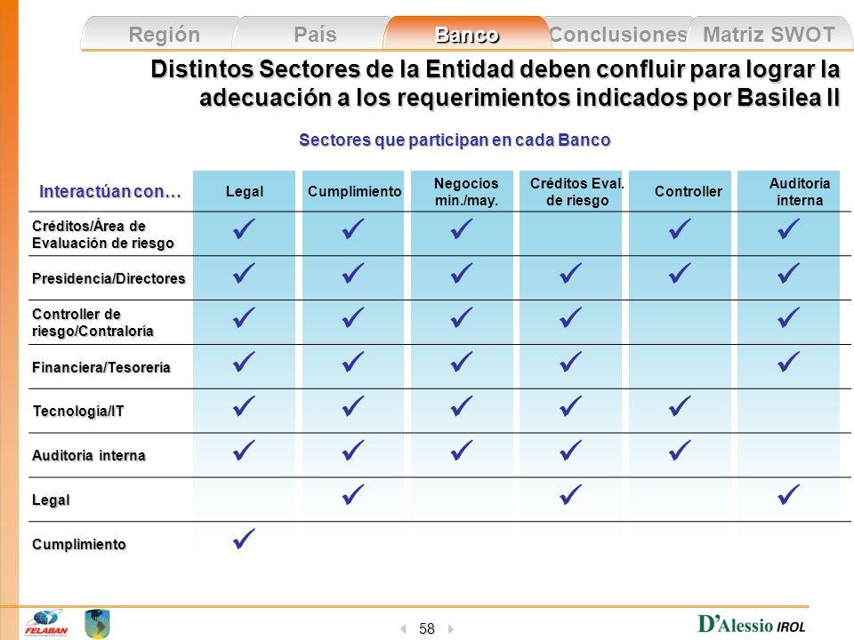 Conclusiones Matriz SWOT Región País Banco 58 Distintos Sectores de la Entidad deben confluir para lograr la adecuación a los requerimientos indicados