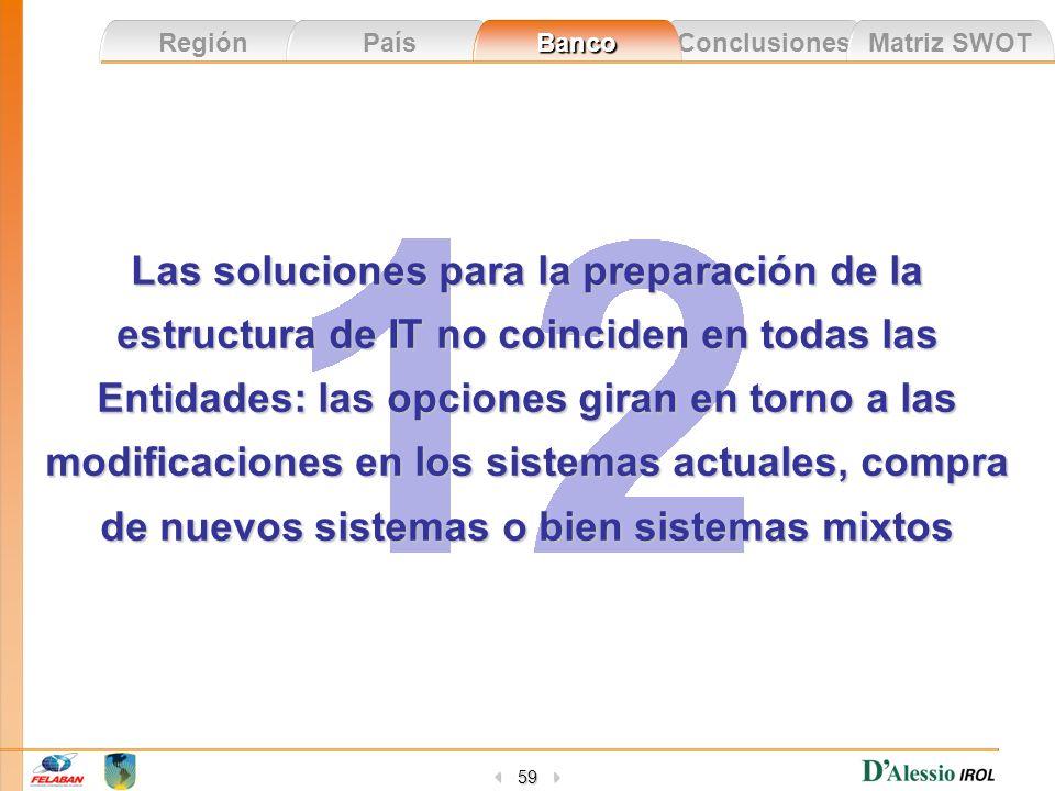Conclusiones Matriz SWOT Región País Banco 59 Las soluciones para la preparación de la estructura de IT no coinciden en todas las Entidades: las opcio