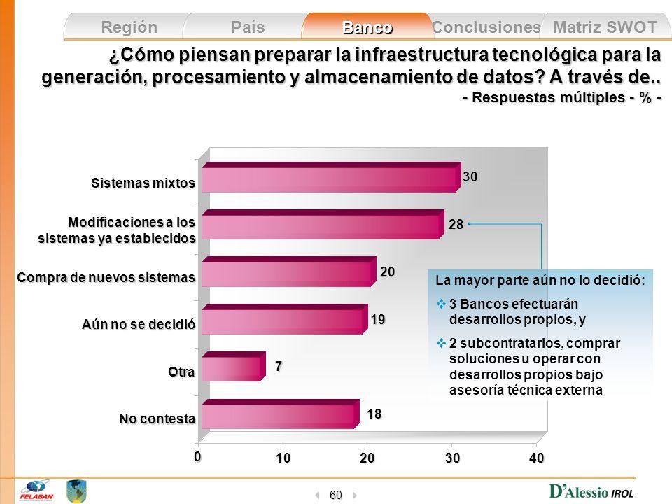 Conclusiones Matriz SWOT Región País Banco 60 ¿Cómo piensan preparar la infraestructura tecnológica para la generación, procesamiento y almacenamiento