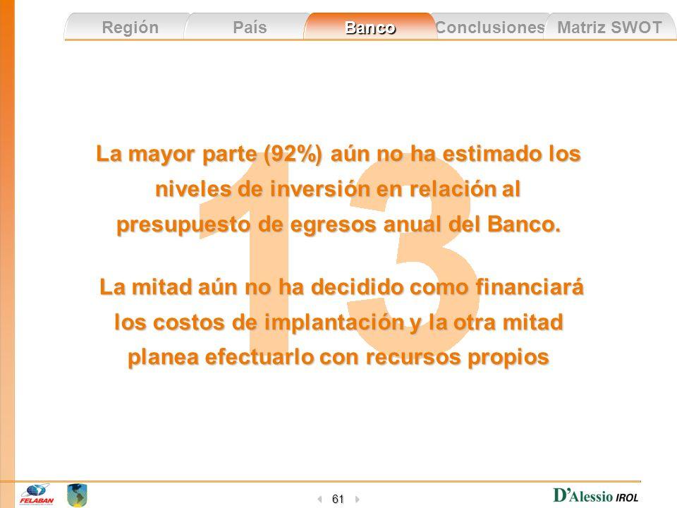 Conclusiones Matriz SWOT Región País Banco 61 La mayor parte (92%) aún no ha estimado los niveles de inversión en relación al presupuesto de egresos a