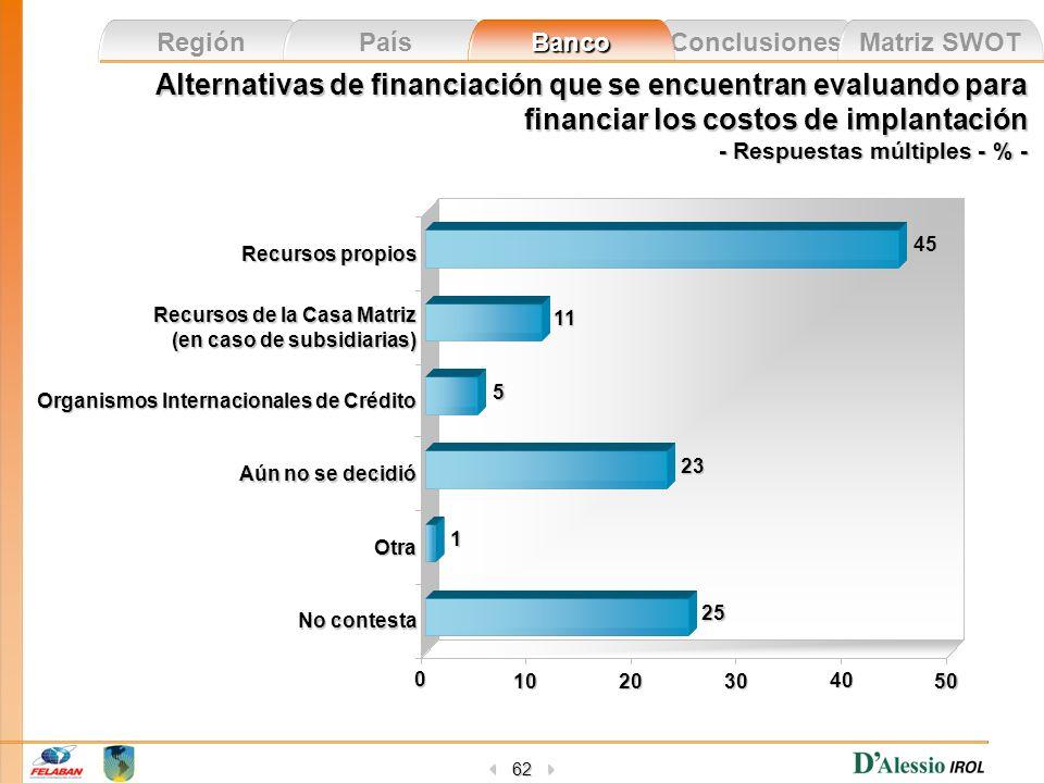 Conclusiones Matriz SWOT Región País Banco 62 Alternativas de financiación que se encuentran evaluando para financiar los costos de implantación - Res