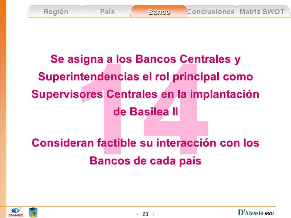 Conclusiones Matriz SWOT Región País Banco 63 Se asigna a los Bancos Centrales y Superintendencias el rol principal como Supervisores Centrales en la