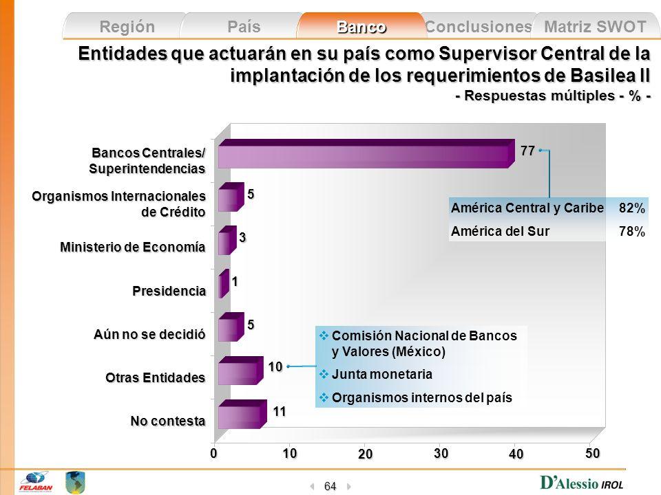 Conclusiones Matriz SWOT Región País Banco 64 Entidades que actuarán en su país como Supervisor Central de la implantación de los requerimientos de Ba