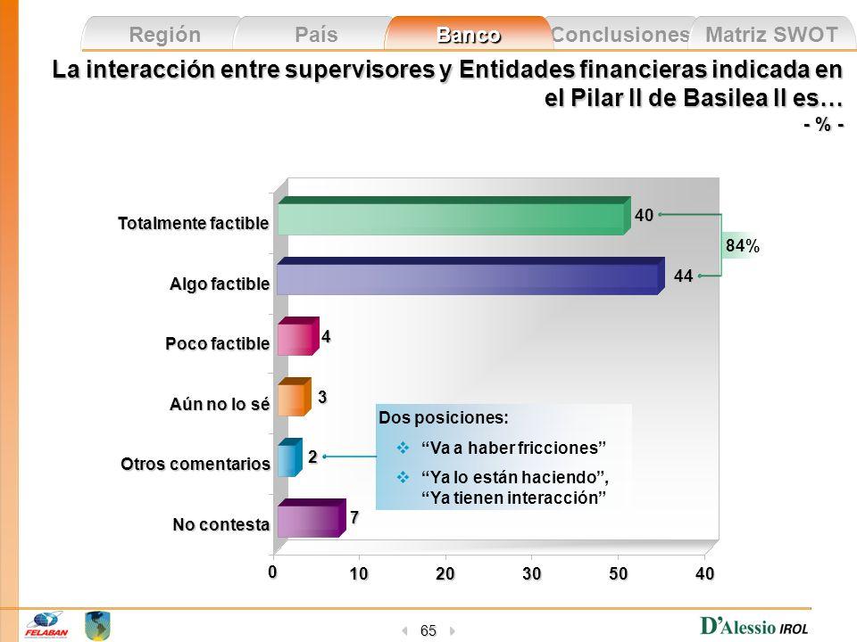 Conclusiones Matriz SWOT Región País Banco 65 La interacción entre supervisores y Entidades financieras indicada en el Pilar II de Basilea II es… - %