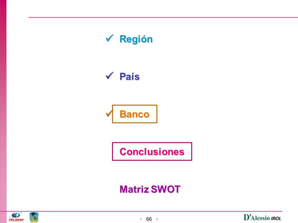 66 Región País Banco Conclusiones Matriz SWOT Matriz SWOT