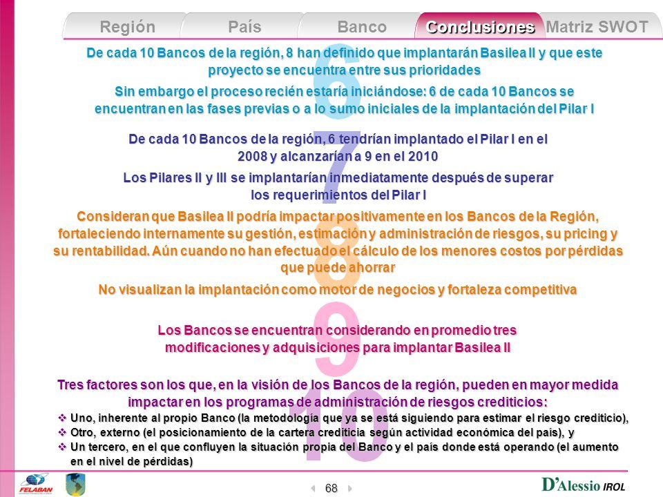 Matriz SWOT Región País Banco Conclusiones 68 De cada 10 Bancos de la región, 8 han definido que implantarán Basilea II y que este proyecto se encuent