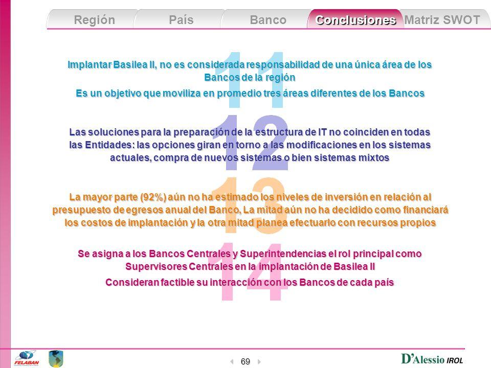 Matriz SWOT Región País Banco Conclusiones 69 Implantar Basilea II, no es considerada responsabilidad de una única área de los Bancos de la región Es