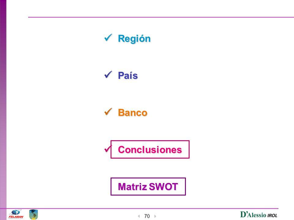 70 Región País Banco Conclusiones Matriz SWOT Matriz SWOT