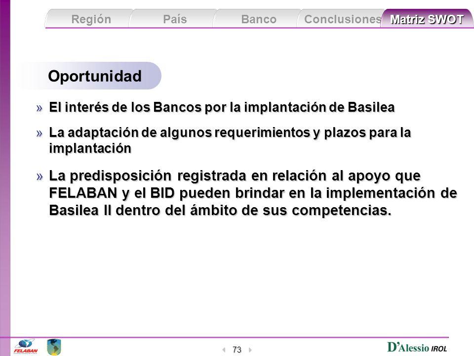 Región País Banco Conclusiones Matriz SWOT Matriz SWOT 73 Oportunidad »El interés de los Bancos por la implantación de Basilea »La adaptación de algun