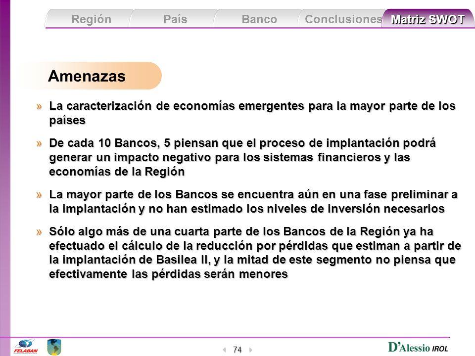Región País Banco Conclusiones Matriz SWOT Matriz SWOT 74 »La caracterización de economías emergentes para la mayor parte de los países »De cada 10 Ba