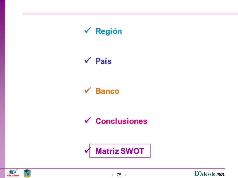 75 Región País Banco Conclusiones Matriz SWOT Matriz SWOT