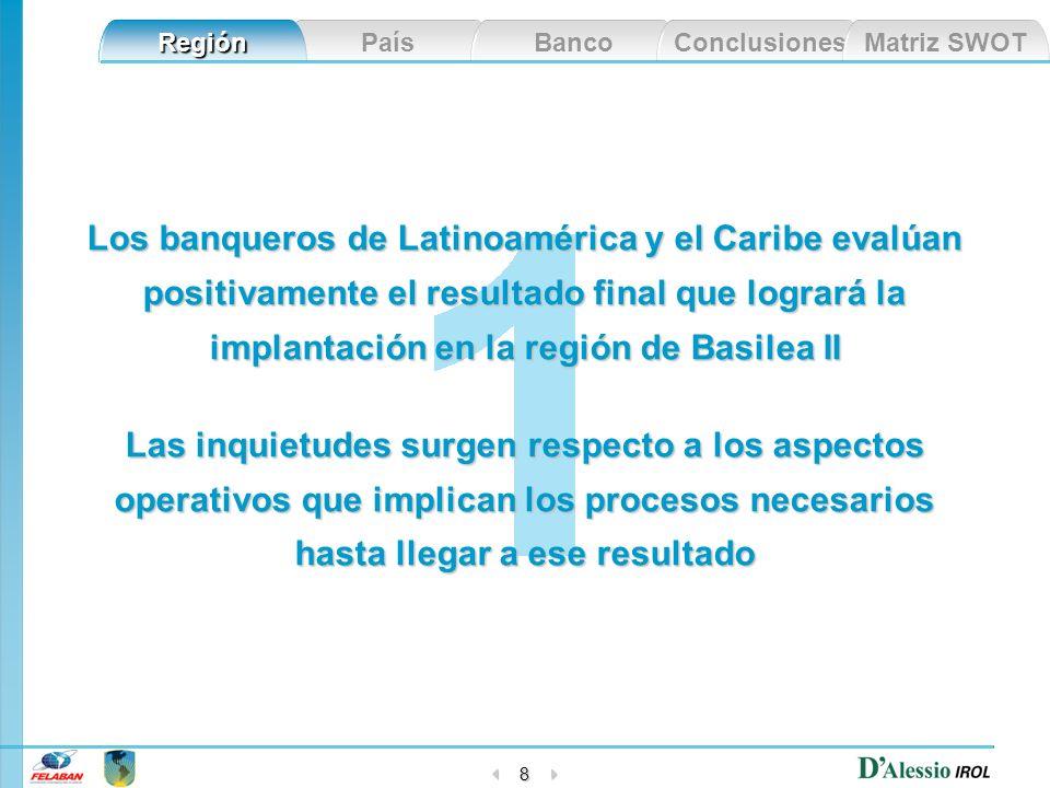 País Banco Conclusiones Matriz SWOT Región 8 Los banqueros de Latinoamérica y el Caribe evalúan positivamente el resultado final que logrará la implan