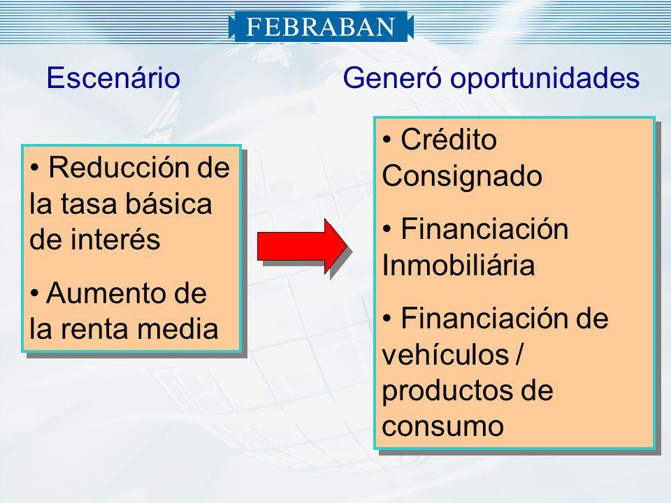 Red de atención Estructura20062007(*)% Agencias18.08718.1790,5% Puestos Tradicionales 10.22010.4061,8% Puestos Electrónicos 32.77634.7135,9% Corresponsales73.03176.247**4,4% TOTALES134.114139.5454,0% (*) Fuente: Febraban/BACEN – Jun/07 (**) – Pesquisa Febraban – Jun/07 Con esa estructura, 100% de los municipios brasileños cuentan com por lo menos um punto bancario de servicios IMPORTANTE IMPORTANTE: También están en estudio diversos proyectos relacionados al mobile banking