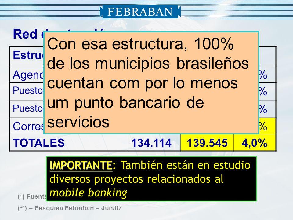 Red de atención Estructura20062007(*)% Agencias18.08718.1790,5% Puestos Tradicionales 10.22010.4061,8% Puestos Electrónicos 32.77634.7135,9% Correspon
