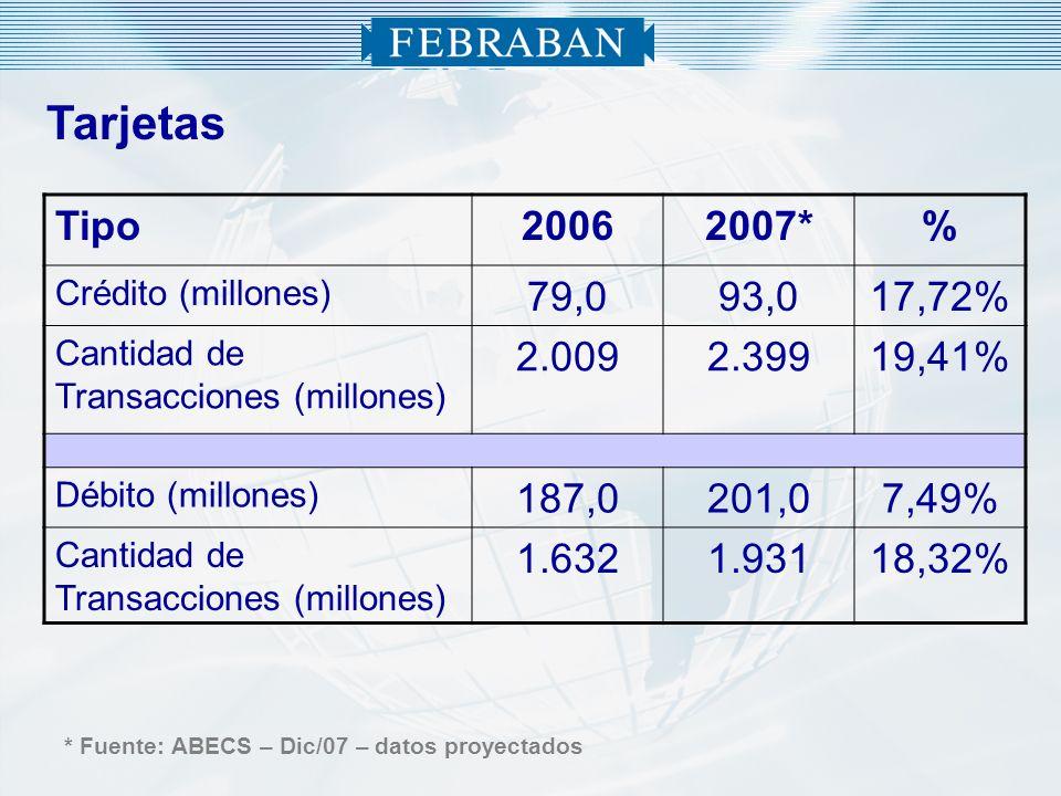 Tarjetas Tipo20062007*% Crédito (millones) 79,093,017,72% Cantidad de Transacciones (millones) 2.0092.39919,41% Débito (millones) 187,0201,07,49% Cant