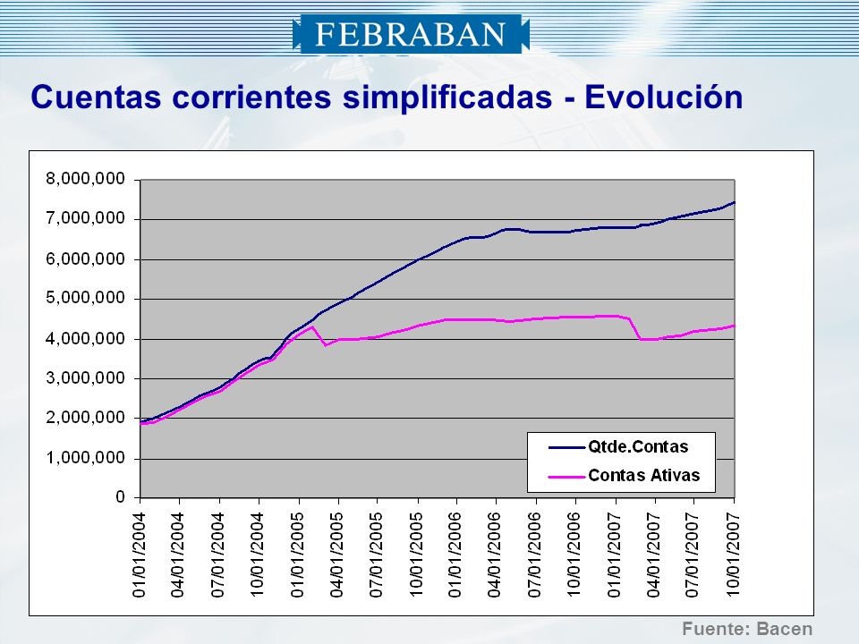 Cuentas corrientes simplificadas - Evolución Fuente: Bacen