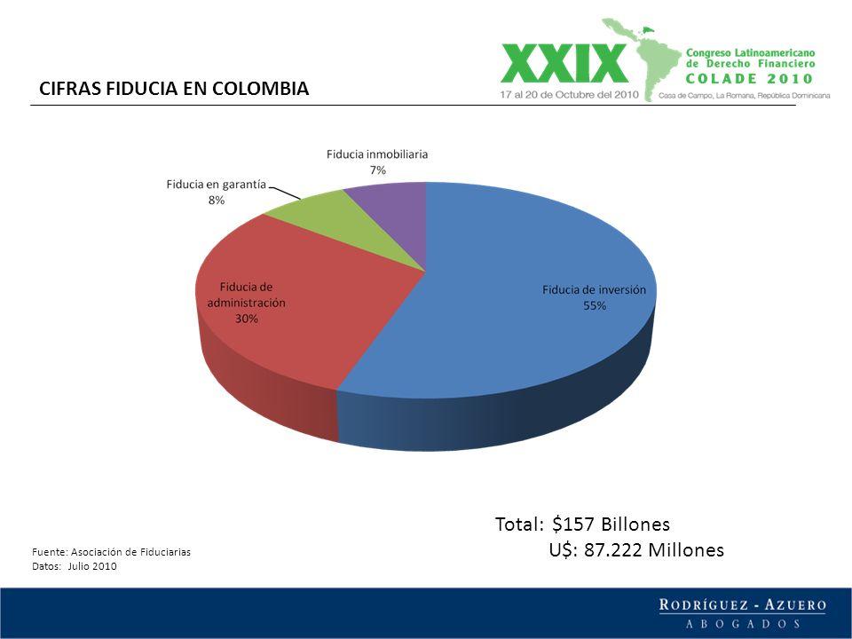 Fuente: Asociación de Fiduciarias Datos: Julio 2010 CIFRAS FIDUCIA EN COLOMBIA Total: $157 Billones U$: 87.222 Millones