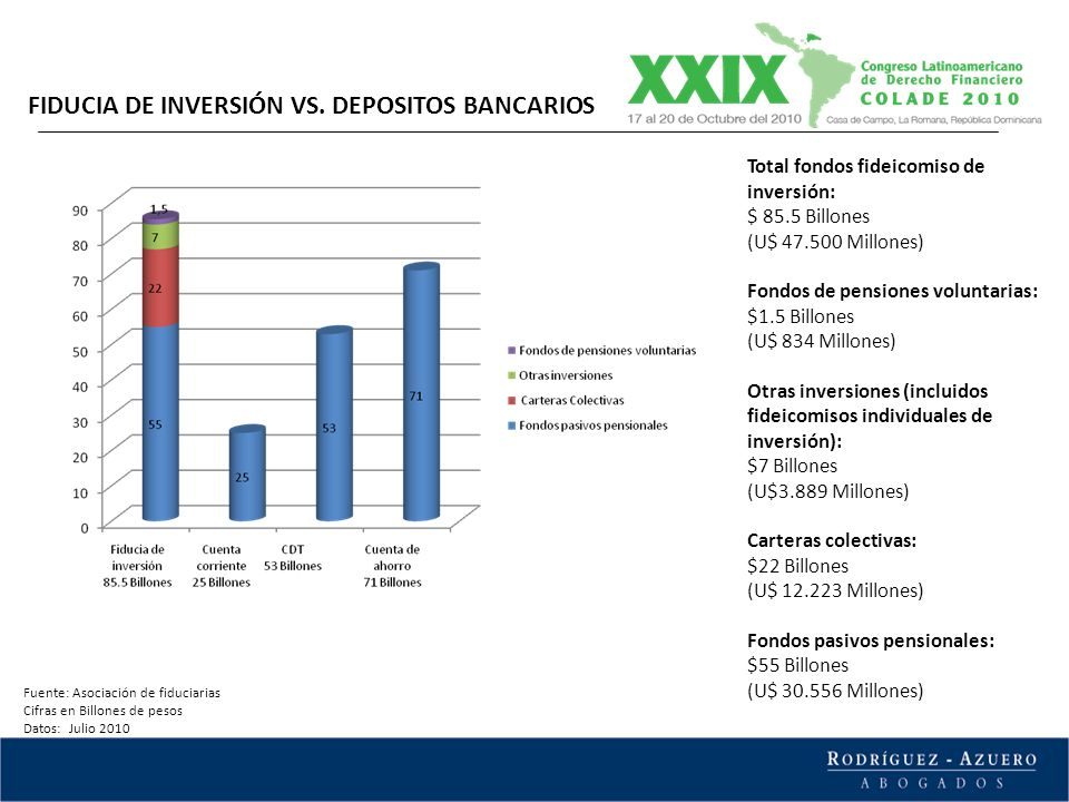 Total fondos fideicomiso de inversión: $ 85.5 Billones (U$ 47.500 Millones) Fondos de pensiones voluntarias: $1.5 Billones (U$ 834 Millones) Otras inv