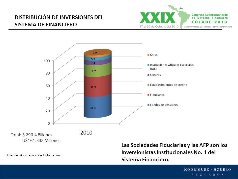 DISTRIBUCIÓN DE INVERSIONES DEL SISTEMA DE FINANCIERO Fuente: Asociación de Fiduciarias Las Sociedades Fiduciarias y las AFP son los Inversionistas In
