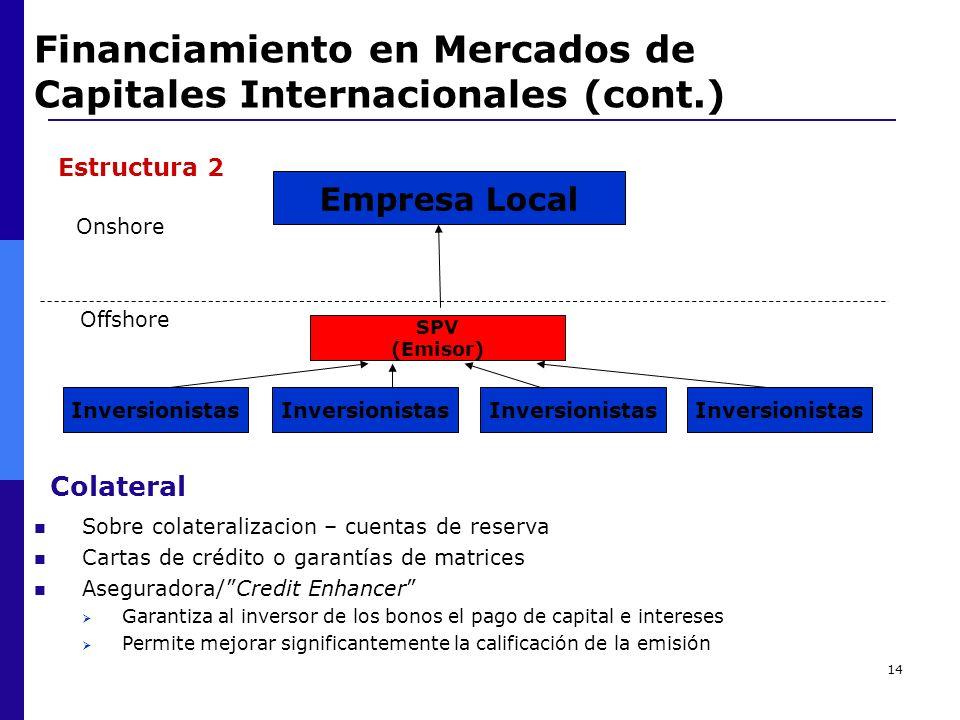 14 Financiamiento en Mercados de Capitales Internacionales (cont.) Onshore Colateral Sobre colateralizacion – cuentas de reserva Cartas de crédito o g