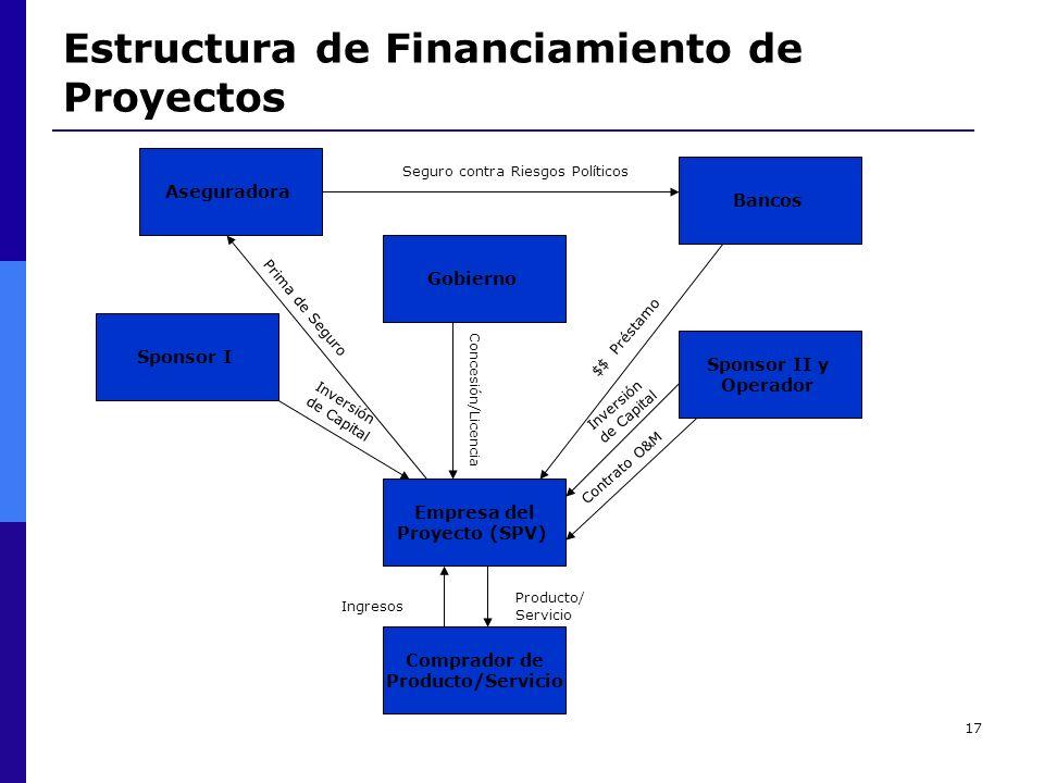 17 Estructura de Financiamiento de Proyectos Aseguradora Seguro contra Riesgos Políticos Bancos Comprador de Producto/Servicio Empresa del Proyecto (S