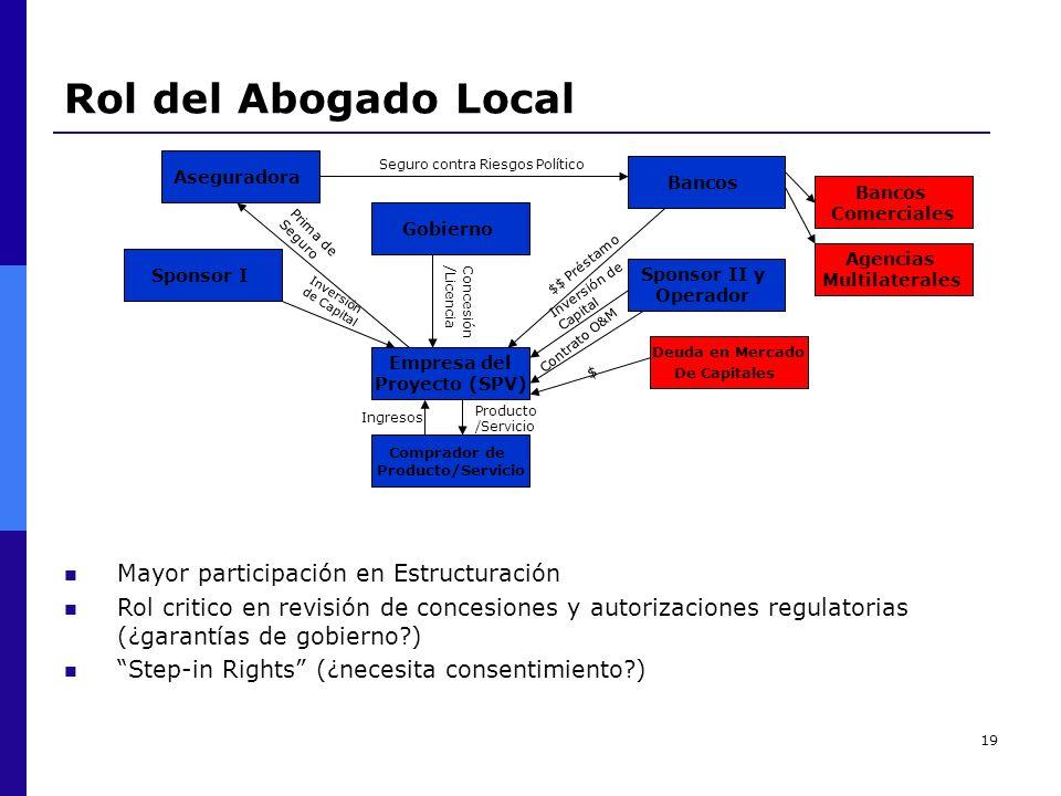 19 Rol del Abogado Local Aseguradora Seguro contra Riesgos Político Bancos Comprador de Producto/Servicio Empresa del Proyecto (SPV) Gobierno Concesió