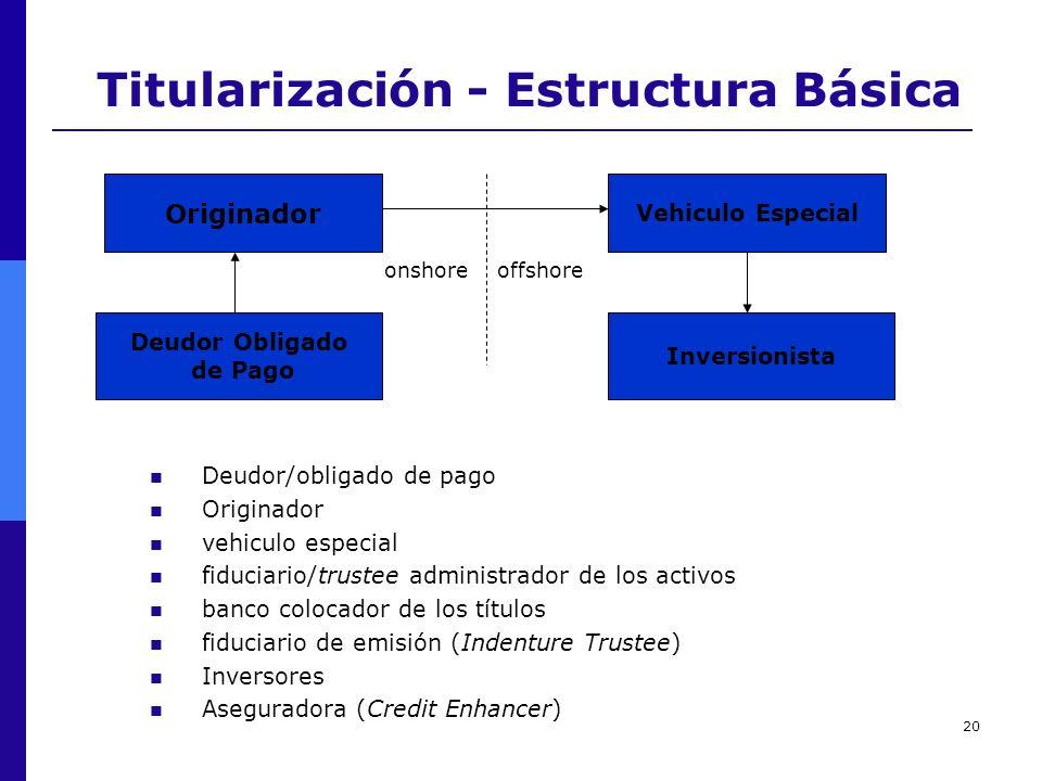 20 Titularización - Estructura Básica Originador Vehiculo Especial Deudor Obligado de Pago Inversionista onshore offshore Deudor/obligado de pago Orig