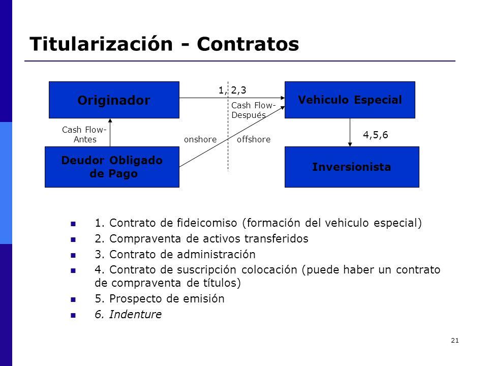 21 Titularización - Contratos Originador Vehiculo Especial Deudor Obligado de Pago Inversionista onshoreoffshore 1. Contrato de fideicomiso (formación