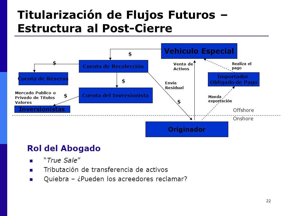22 Titularización de Flujos Futuros – Estructura al Post-Cierre Originador Vehiculo Especial Cuenta de Recolección Cuenta de Reserva Cuenta del Invers
