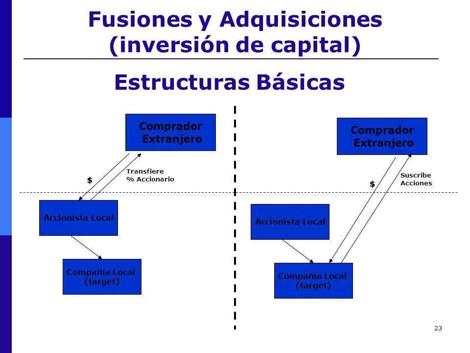23 Fusiones y Adquisiciones (inversión de capital) Transfiere % Accionario Estructuras Básicas Comprador Extranjero Accionista Local Compañía Local (t