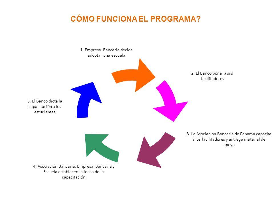 Empresa dicta 2. El Banco pone a sus facilitadores 3. La Asociación Bancaria de Panamá capacita a los facilitadores y entrega material de apoyo 4. Aso