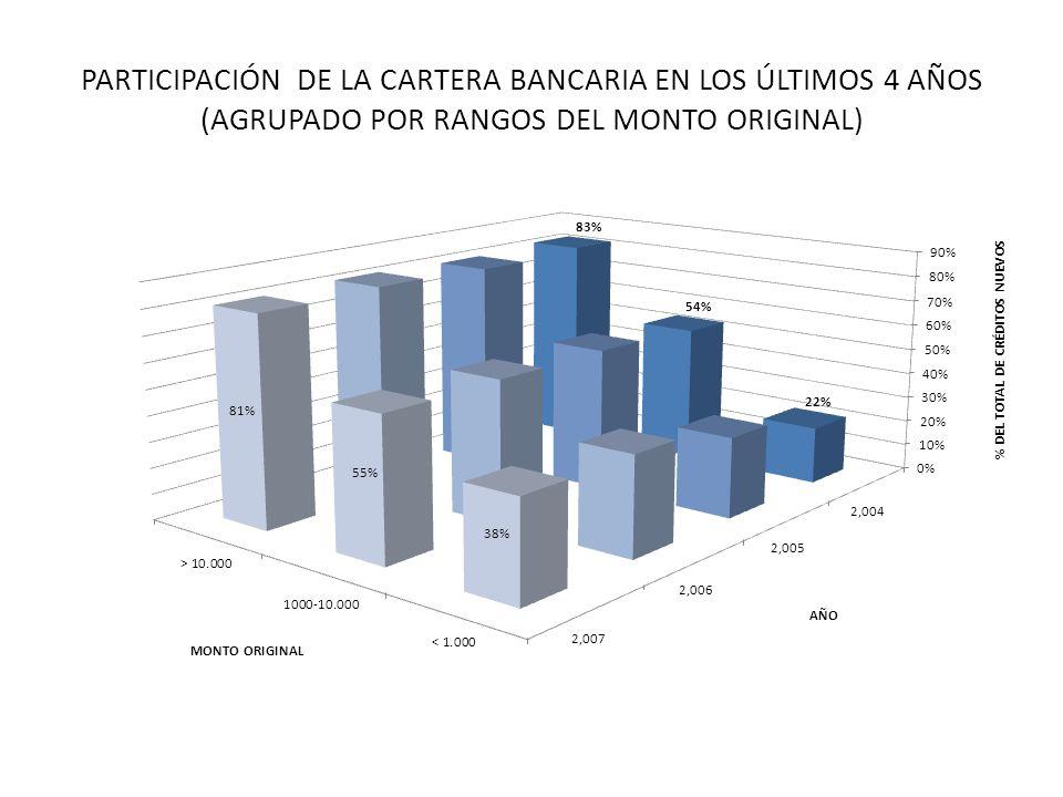 PARTICIPACIÓN DE LA CARTERA BANCARIA EN LOS ÚLTIMOS 4 AÑOS (AGRUPADO POR RANGOS DEL MONTO ORIGINAL)