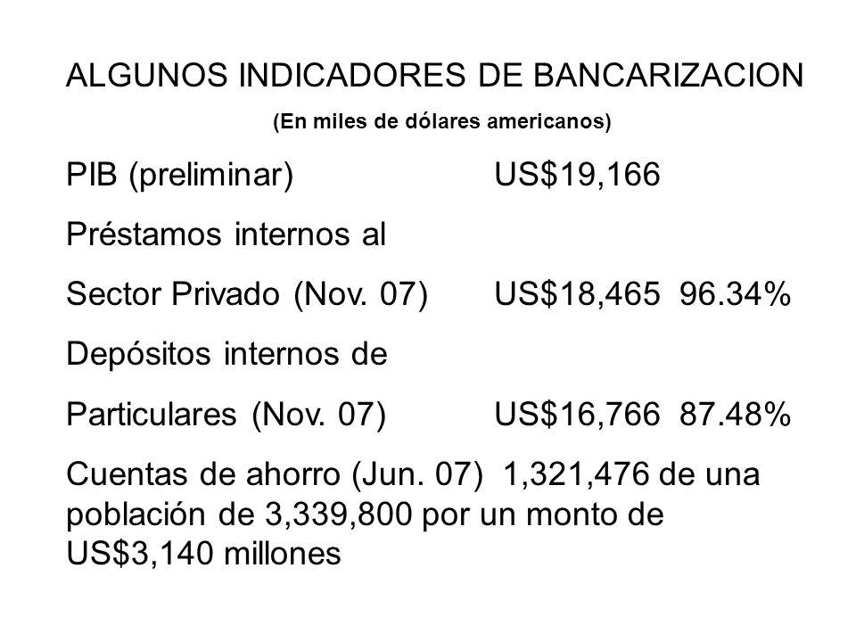 ALGUNOS INDICADORES DE BANCARIZACION (En miles de dólares americanos) PIB (preliminar)US$19,166 Préstamos internos al Sector Privado (Nov. 07)US$18,46