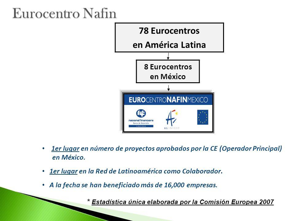 1er lugar en número de proyectos aprobados por la CE (Operador Principal) en México. 1er lugar en la Red de Latinoamérica como Colaborador. A la fecha