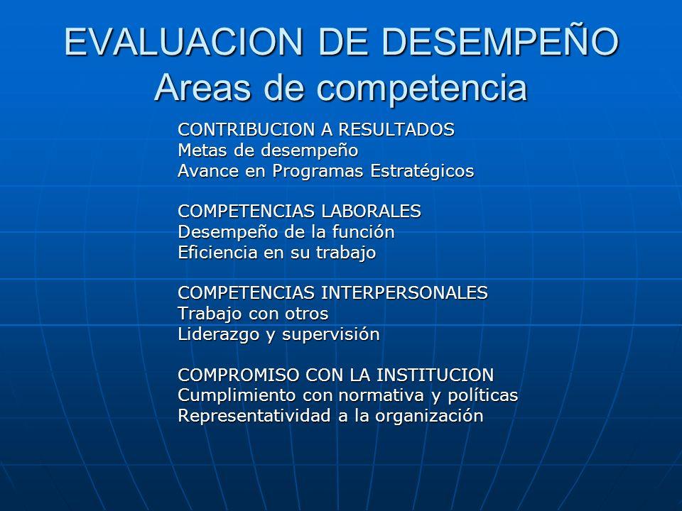 EVALUACION DE DESEMPEÑO Areas de competencia CONTRIBUCION A RESULTADOS Metas de desempeño Avance en Programas Estratégicos COMPETENCIAS LABORALES Dese