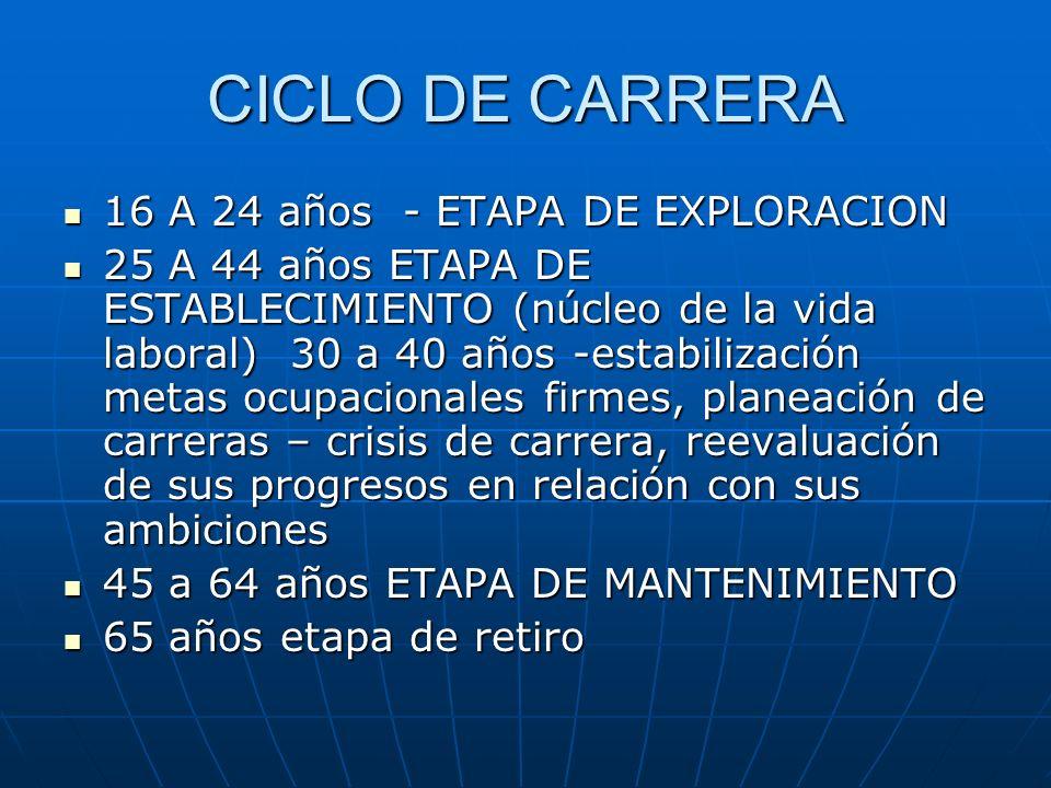 CICLO DE CARRERA 16 A 24 años - ETAPA DE EXPLORACION 16 A 24 años - ETAPA DE EXPLORACION 25 A 44 años ETAPA DE ESTABLECIMIENTO (núcleo de la vida labo