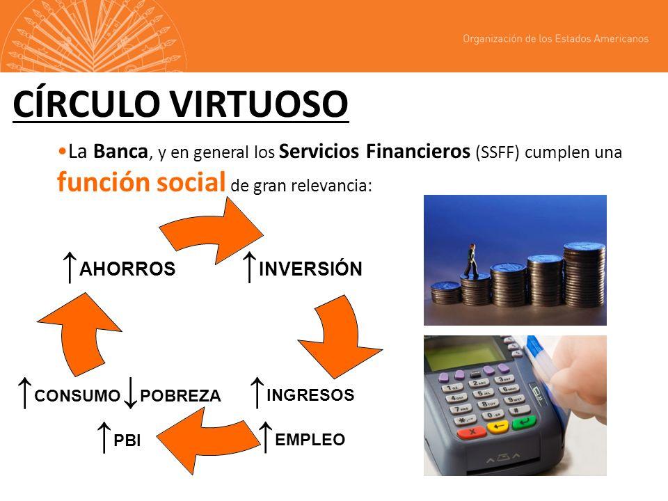 CÍRCULO VIRTUOSO La Banca, y en general los Servicios Financieros (SSFF) cumplen una función social de gran relevancia: INVERSIÓN INGRESOS EMPLEO CONSUMOPOBREZA PBI AHORROS