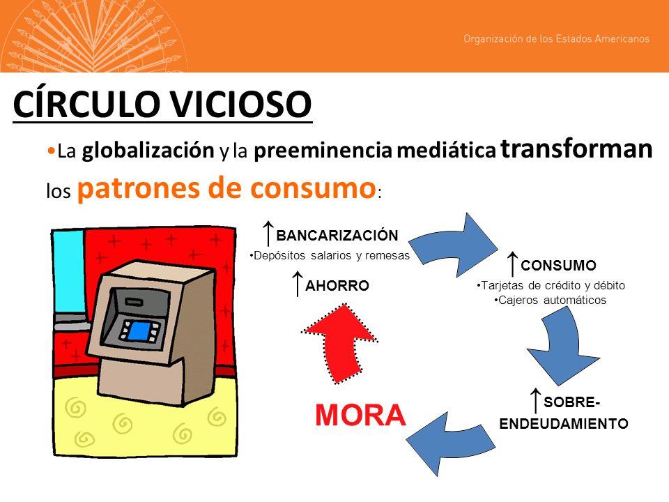 CÍRCULO VICIOSO La globalización y la preeminencia mediática transforman los patrones de consumo : CONSUMO Tarjetas de crédito y débito Cajeros automáticos SOBRE- ENDEUDAMIENTOMORA BANCARIZACIÓ N Depósitos salarios y remesas AHORRO