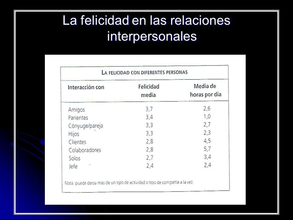 La felicidad en las relaciones interpersonales
