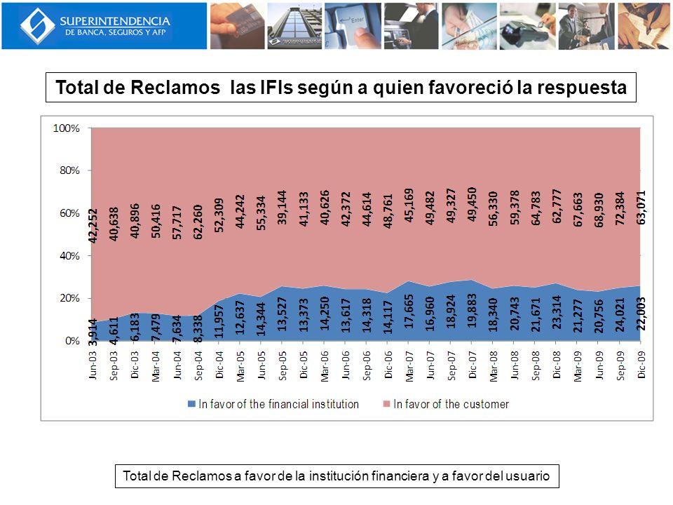 Total de Reclamos a favor de la institución financiera y a favor del usuario Total de Reclamos las IFIs según a quien favoreció la respuesta