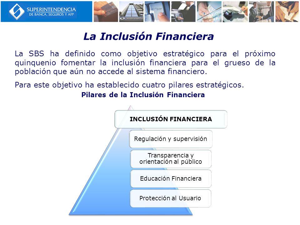 La Inclusión Financiera Pilares de la Inclusión Financiera INCLUSIÓN FINANCIERA Regulación y supervisión Transparencia y orientación al público Educac