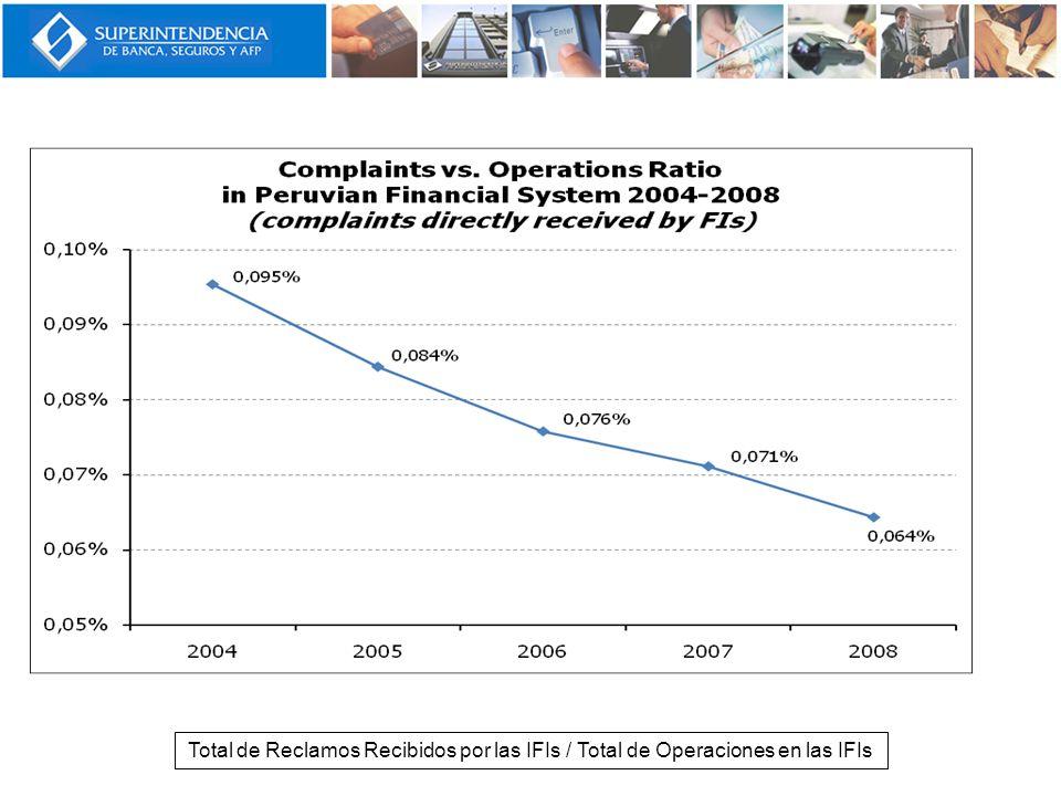 Total de Reclamos Recibidos por las IFIs / Total de Operaciones en las IFIs
